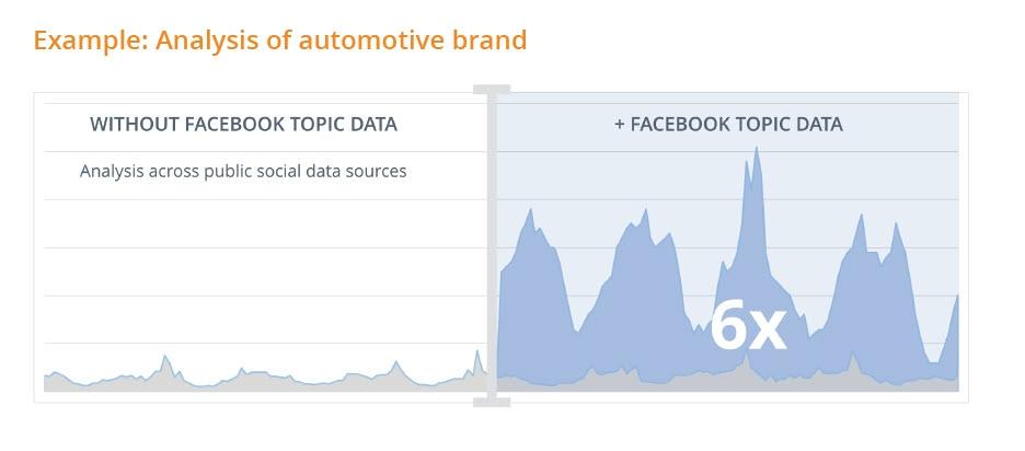 So sánh lượng dữ liệu của Facebook Topic Data và dữ liệu public