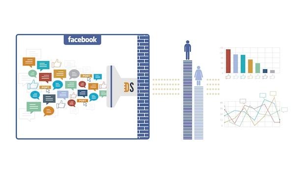 Mô tả cách thức hoạt động của Facebook Topic Data