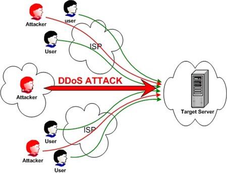 Tấn công từ chối dịch vụ (DDos)