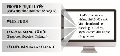 logistics - Hướng dẫn cách ứng dụng Digital Marketing tìm kiếm khách hàng cho ngành Logistics